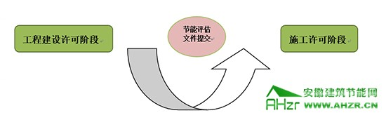 工程建设许可阶段