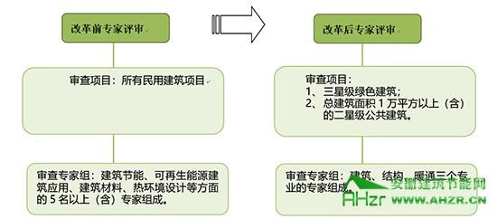 """杭州:民用建筑节能项目审批直接网上操作,实现""""零跑动"""""""
